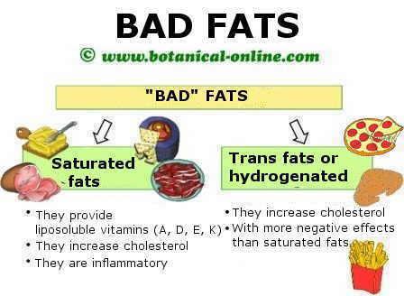 Las grasas malas son las saturadas e hidrogenadas o trans, que aumentan el colesterol y el riesgo de enfermedades de corazon