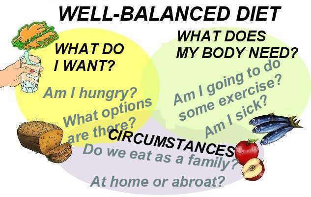 balanced diet definition