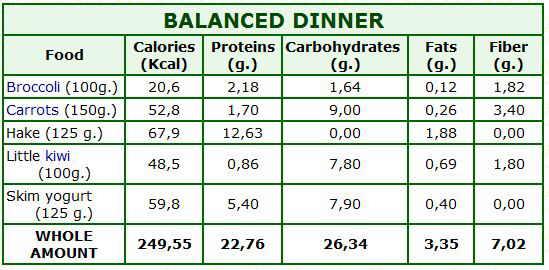 balanced dinner calories