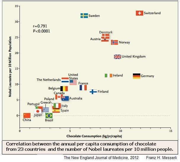 Chocolate Nobel Prize