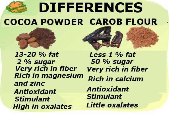 diferencias composicion cacao y harina de algarroba