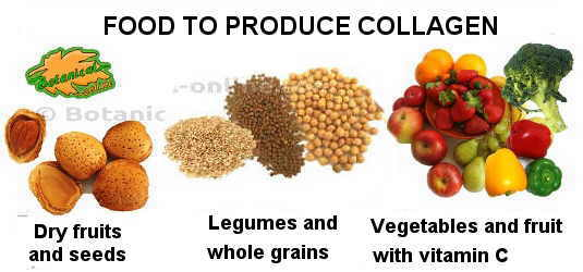 Food to produce collagen