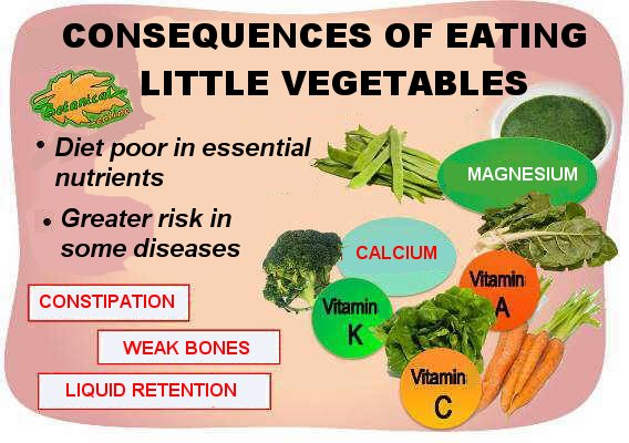 problems that can cause eating little vegetables.