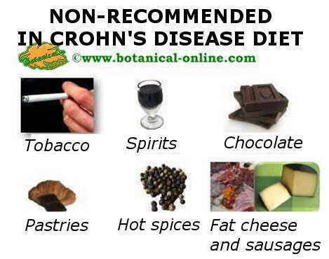 Some non-recommended products in Crohn's disease diet
