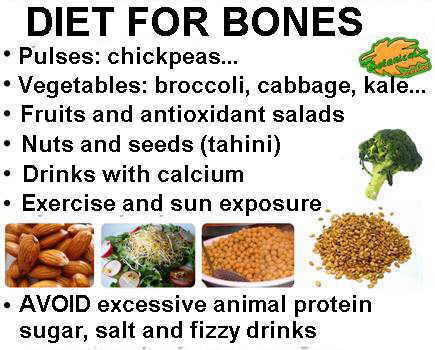 Main food for osteoporosis