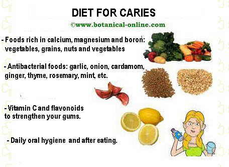 Diet for caries