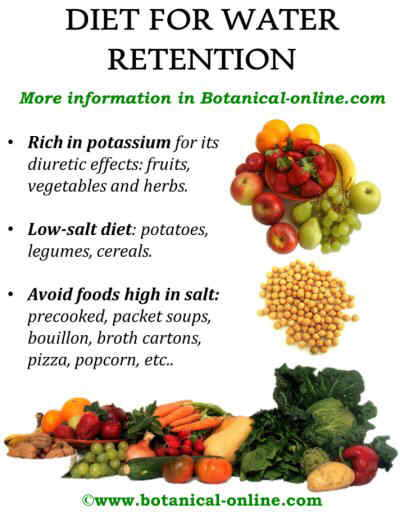 Diet for water retention