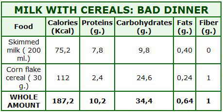 milk cereals dinner calories