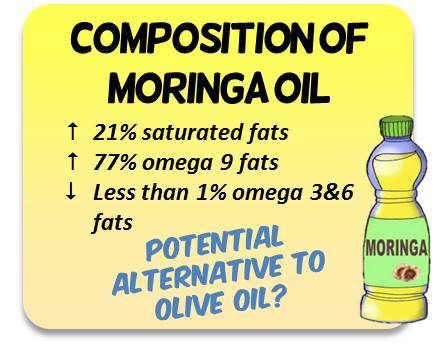 Aceite de moringNutritional composiNutritional composition of moringa oil