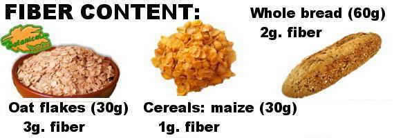 Comparative: fiber content of oats, corn cereals and whole wheat bread