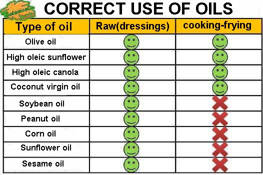 Suitable oils for frying and raw.