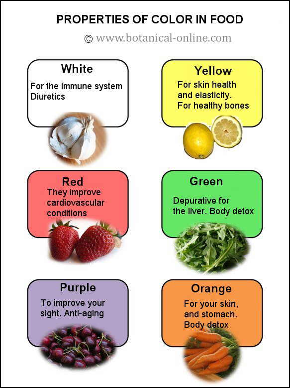 Properties of color in food