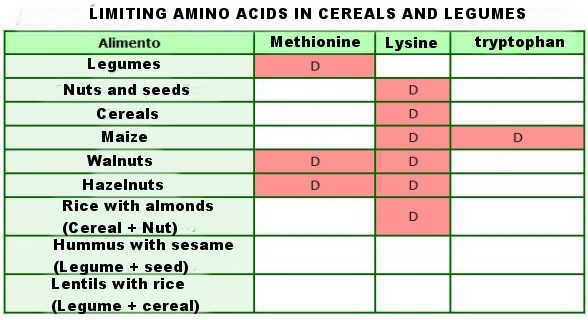 limiting aminoacids