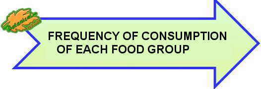 Frequency of consumption of each food group