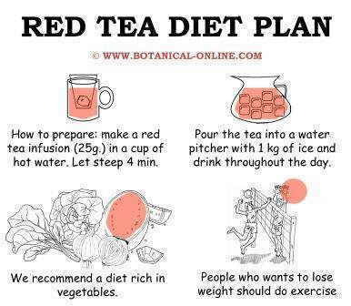 tea slimming