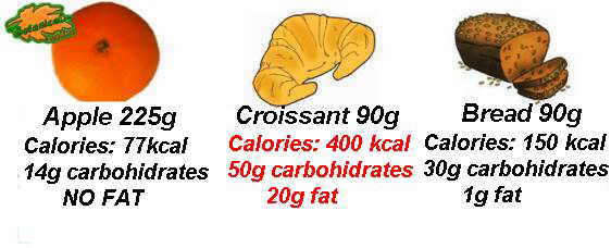 Nutritional comparison between fruit, pastries and bread