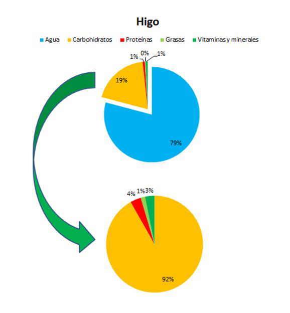 composicion de los higos