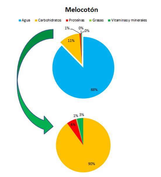 composicion del melocotón