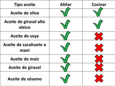 Aceite para freir y para cocinar, aceite de oliva, soya, girasol, mani, cacahuete, maiz