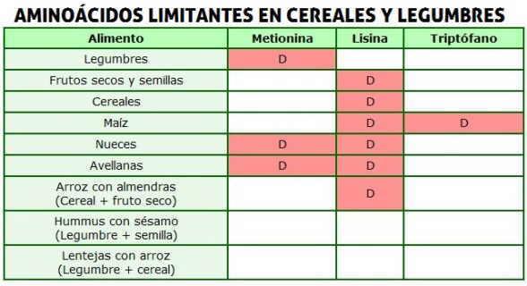 aminoacidos limitantes en cereales legumbres, metionina, triptofano y lisina
