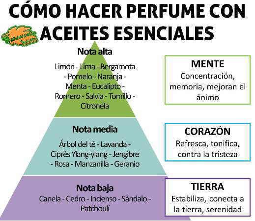 formula para hacer perfumes