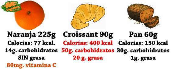 comparacion hidratos de carbono en frutas pan y bolleria, grasas y vitaminas