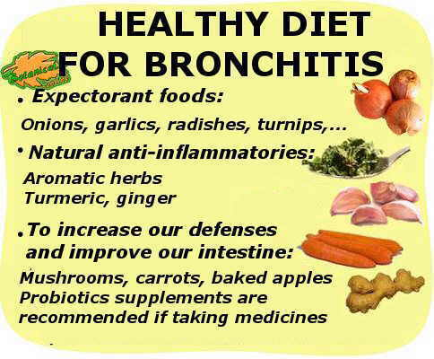Summary of the recommended diet for bronchitis