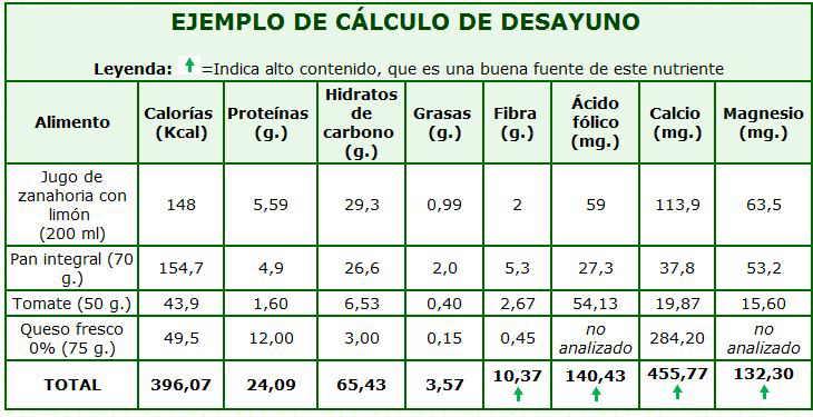 Tabla con el cálculo de calorías, proteínas y otros macronutrientes que aporta el desayuno