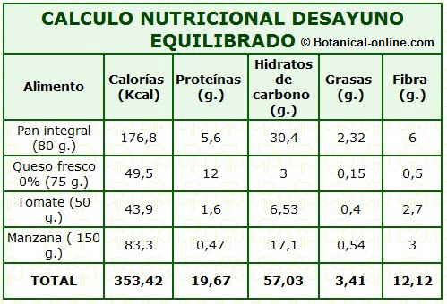 calculo nutricional desayuno equilibrado calorias