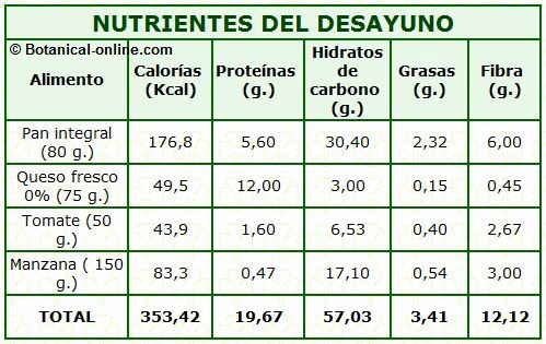 tabla composición nutricional calorias desayuno equilibrado