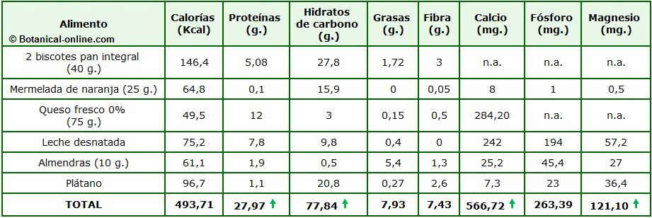 desayuno rico hidratos calorias calculo
