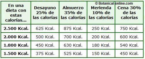 Cuántas calorías debe tener el desayuno