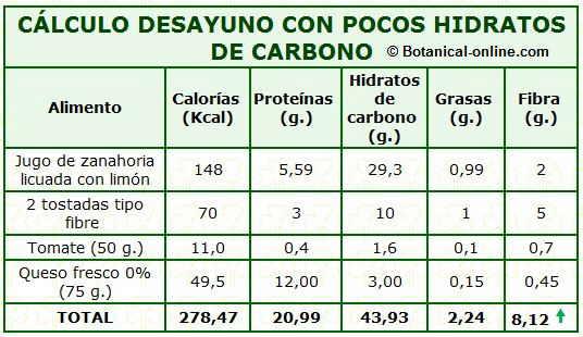 calculo calorias desayuno pocos hidratos de carbono o carbohidratos