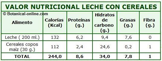 calorias nutricionales leche con cereales