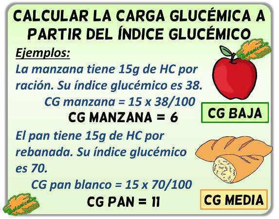 definicion carga glucemica como calcular alimentos cg