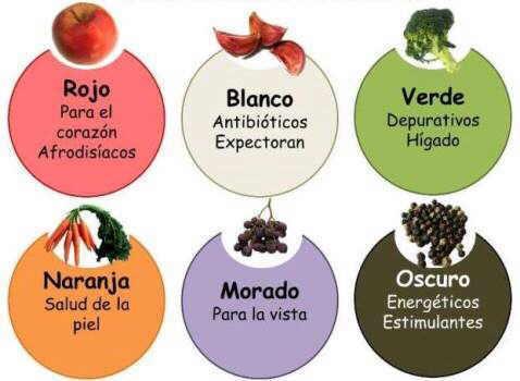 propiedades alimentos segun su color