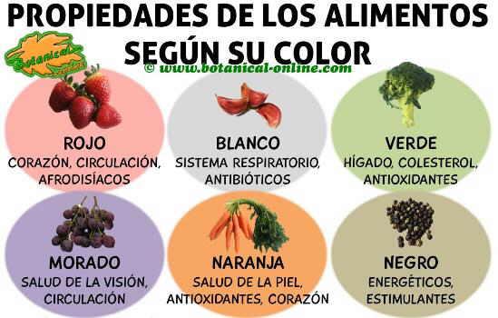 propiedades del color de los alimentos, frutas y verduras y sus beneficios