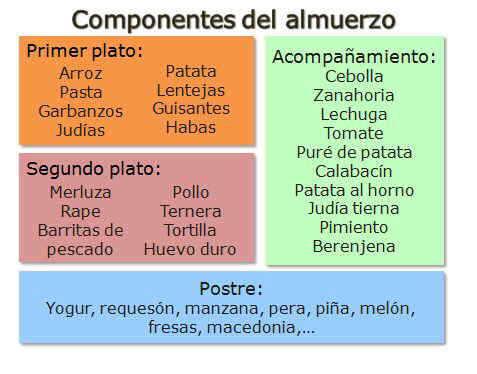 Componentes de un almuerzo o comida sana