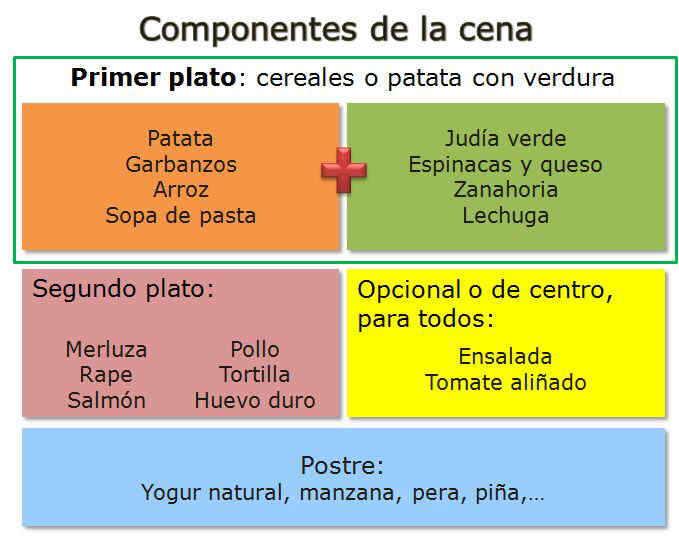 Componentes o estructura de cenas sanas