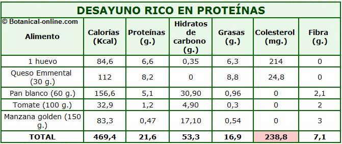 desayuno rico en proteinas calorias