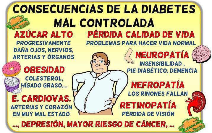 consecuencias diabetes mal controlada retinopatia nefropatia azucar alto obesidad higado graso