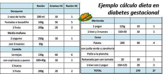 calculo raciones carbohidratos diabetes embarazo