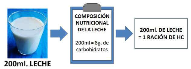 racion de carbohidratos