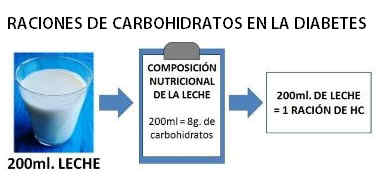 Raciones de carbohidratos en la diabetes