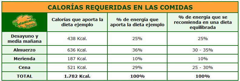 C lculo dieta 1800 calor as - Calcular calorias de los alimentos ...