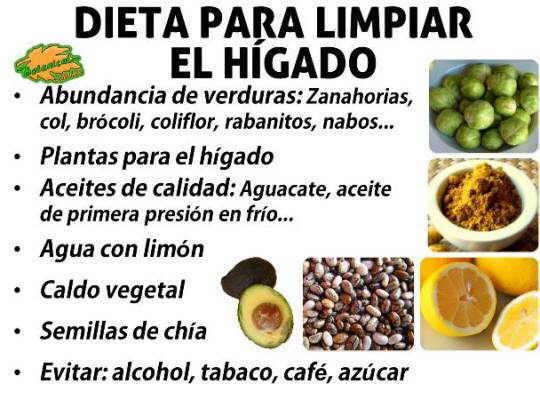 Dieta para desintoxicar el organismo