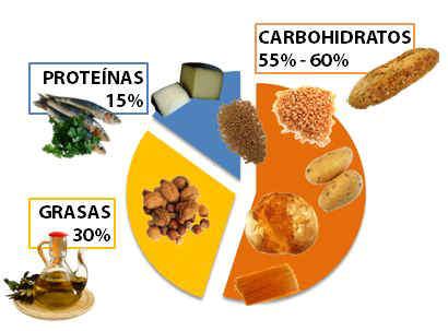 Nutrición y dieta mediterránea