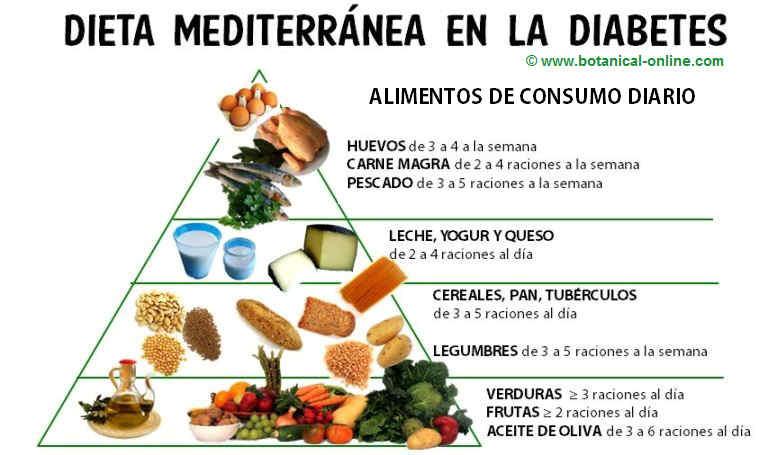 pirámide alimentaria de la dieta mediterranea en la diabetes