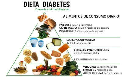 Pirámide de los alimentos para la diabetes