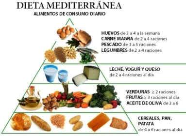 Pirámide de los alimentos de la dieta mediterránea